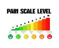 Bólowy poziom skala mapy bólu metr ilustracji