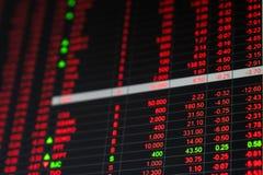 Börsenkursbörsentelegraphbrett am Baissemarkttag Lizenzfreies Stockbild