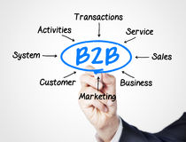 B2B. Concept sketched on screen royalty free stock photo