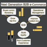B2B model infographic Royalty Free Stock Image