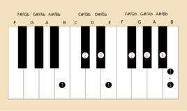 B belangrijke schaalvingertechniek voor piano met elke toepassing te gebruiken stock illustratie