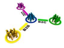 B2b b2c和c2c关系 图库摄影