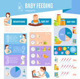 Baby Feeding  Information Infographic Layout Royalty Free Stock Photography