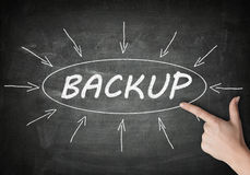 Backup. Process information concept on blackboard with a hand pointing on it royalty free illustration