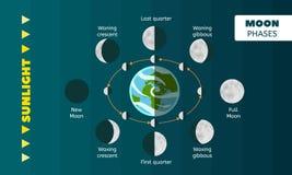 Bakgrund för månefasbegrepp, plan stil royaltyfri illustrationer