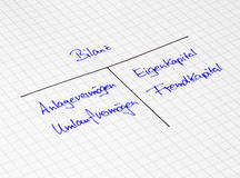 Balance sheet - handwrited on white paper in german letters Royalty Free Stock Photography