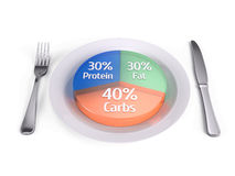 Balanced diet concept - fats carbs and protein. 3d render Stock Images
