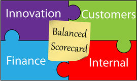 Balanced Scorecard. Use this Balanced Scorecard image to get maximum result and attention for presentations and reports. It's a clear, no nonsense image to get Royalty Free Stock Photos