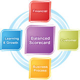 Balanced scorecard business diagram illustration Royalty Free Stock Images