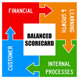 Balanced scorecard. Concept of a balanced scorecard as used in organizational processes Stock Photos