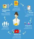 Bandeira de Infographic da etapa para o paciente Fotografia de Stock