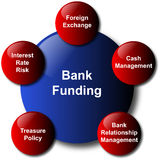 Bank funding - vector. Very hot item: Bank Funding. Image of aspects/elements of bank funding. Also in vector available Royalty Free Stock Images
