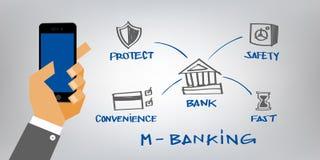bankowość w obieg Obraz Stock