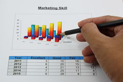 Bar graph of marketing skill in your organization Stock Images