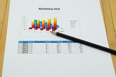 Bar graph of marketing skill in your organization Royalty Free Stock Photos