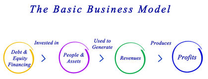 Basic Business Model. Diagram of Basic Business Model Royalty Free Stock Photo