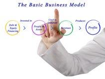Basic Business Model. Presenting diagram of Basic Business Model Stock Photos