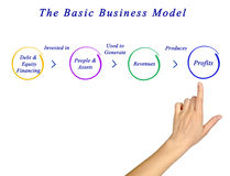 Basic Business Model. Presenting diagram of Basic Business Model Royalty Free Stock Images