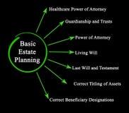 Basic Estate Planning. Seven principles of Basic Estate Planning royalty free illustration