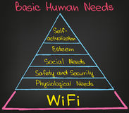 Basic Human Needs. Sketched picture and diagram motivation for presentation usage Royalty Free Stock Photos