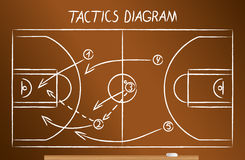 Free Basketball Tactics Scheme Royalty Free Stock Images - 81229199