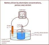 Batterij door poreuze de vaasversie die van elektrolytconcentraties wordt gedreven vector illustratie