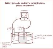 Batterij door poreuze de vaasversie die van elektrolytconcentraties wordt gedreven royalty-vrije illustratie