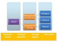 Bauen Sie haccp Team zusammen Stockfoto