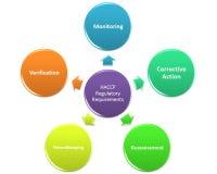Bauen Sie haccp Team zusammen Stockbild