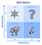 BCG-matris, tillväxt-aktie matris Royaltyfri Fotografi