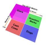 The BCG Matrix chart (Marketing concept) Royalty Free Stock Image