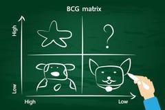 BCG matrix on the green chalkboard . Stock Photo