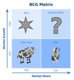 BCG-Matrix, Wachstumsaktiematrix Lizenzfreie Stockfotografie