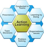Bd003Action learning  business diagram illustration-ActionLearni Royalty Free Stock Photo
