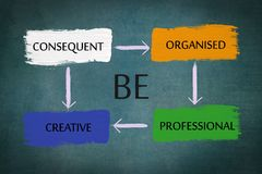 Be consequent, organized, professional, creative chart on chalkboard Stock Image