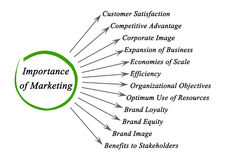 Bedeutung des Marketings Lizenzfreies Stockbild