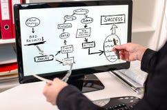 Bedrijfs de strategieverbetering concept op een computermonitor Royalty-vrije Stock Foto