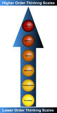 Bedrijfs het Denken Diagram Royalty-vrije Stock Foto's