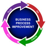 Bedrijfs het procesverbetering diagram Stock Afbeelding