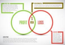 Bedrijfs modelmalplaatje - winst, risico en verlies Stock Fotografie