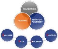 Bedrijfs planningsdiagram Stock Afbeelding