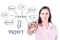 Bedrijfsvrouw die een schema schrijven bij whiteboard met ideeën voor een goede strategie om winst te maken. stock afbeeldingen