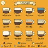Beeldverhaalillustratie met koffietypes Stock Afbeelding