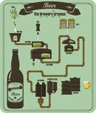 The beer brewery process Royalty Free Stock Photography