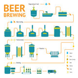 Beer brewing process, brewery factory production Stock Images