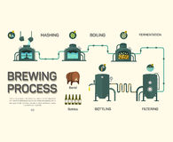 Beer brewing process infographic. Flat style Royalty Free Stock Photo