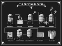 Beer brewing process. Vector beer production. Infographic set. Order mashing lautering product illustration Royalty Free Stock Images