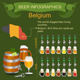 Beer infographics. The world's biggest beer loving country - Bel Royalty Free Stock Image