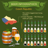 Beer infographics. The world's biggest beer loving country - Cze Royalty Free Stock Photos