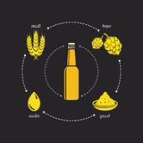 Beer purity law icon. With malt, hops, yeast and water Royalty Free Stock Photo